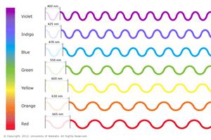 赤色、青色、緑色、紫色の光の波動
